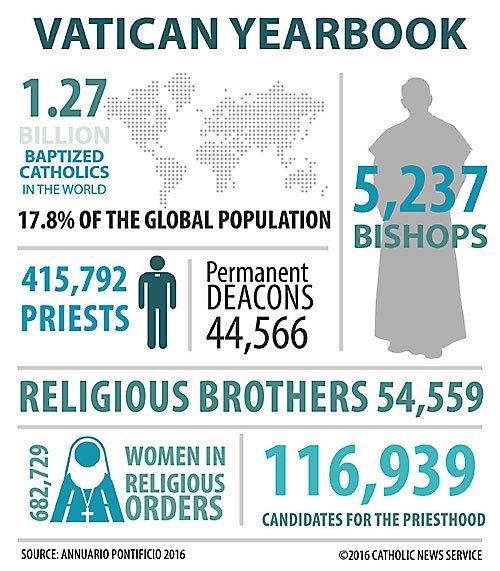 Estatísticas católicas